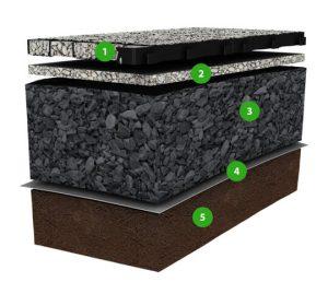 Подготовка основания под укладку газонной решетки с гравием или щебнем